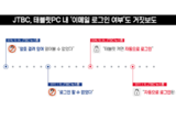 """[단독][손석희의 거짓말③] 태블릿PC 이메일, """"열어볼 수 없었다"""" → """"자동로그인 됐다"""""""