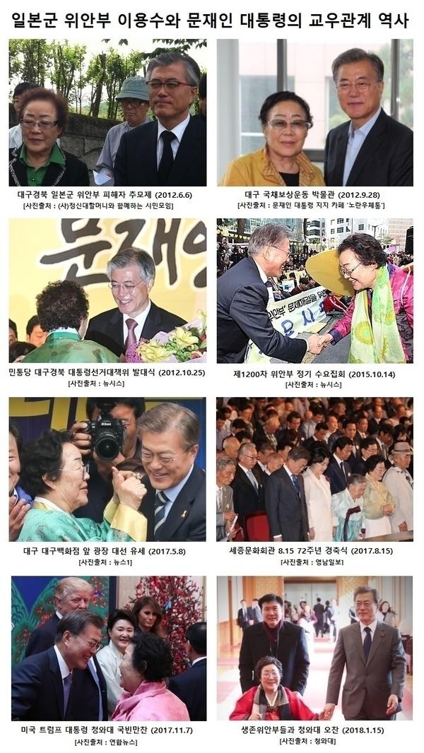 일본군 위안부 이용수와 문재인 대통령은 오랜 돈독한 관계를 갖고 있기도 하다.