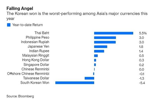 추락하는 천사(Falling Angel), 한국 원화 가치는 아시아 주요 통화들 중 올해 가장 나쁜 성적을 기록했다(The Korean won is the worst-performing among Asia's major currencies this year).   사진출처=블룸버그