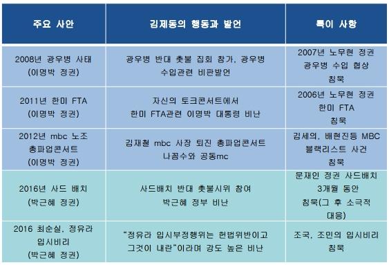 주요 사안에서 김제동의 행동과 발언.