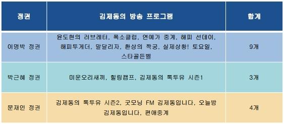 각 정권 김제동 출연 프로그램.