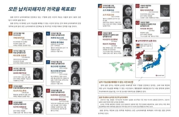 '북한에 의한 납치문제' 홈페이지에 정리된 일본인 납치피해자 명단.