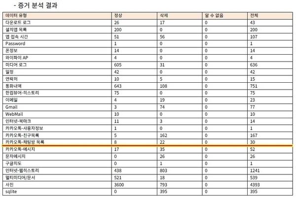 2017년 국과수 포렌식 당시 카카오톡 채팅방 목록 수.