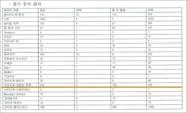 2016년 검찰 포렌식 당시 카카오톡 채팅방 목록 수.