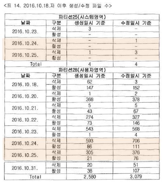 JTBC가 입수했다고 주장하는 2016. 10. 18. 이후 태블릿의 파일 수정삭제 기록. 출처: 국과수 회보서.