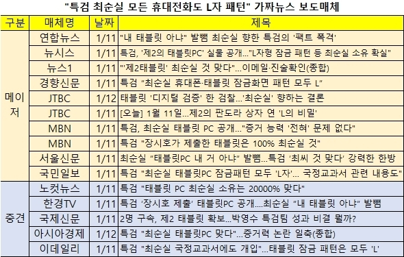 이동환 변호사가 내용증명을 보낸 언론사 목록